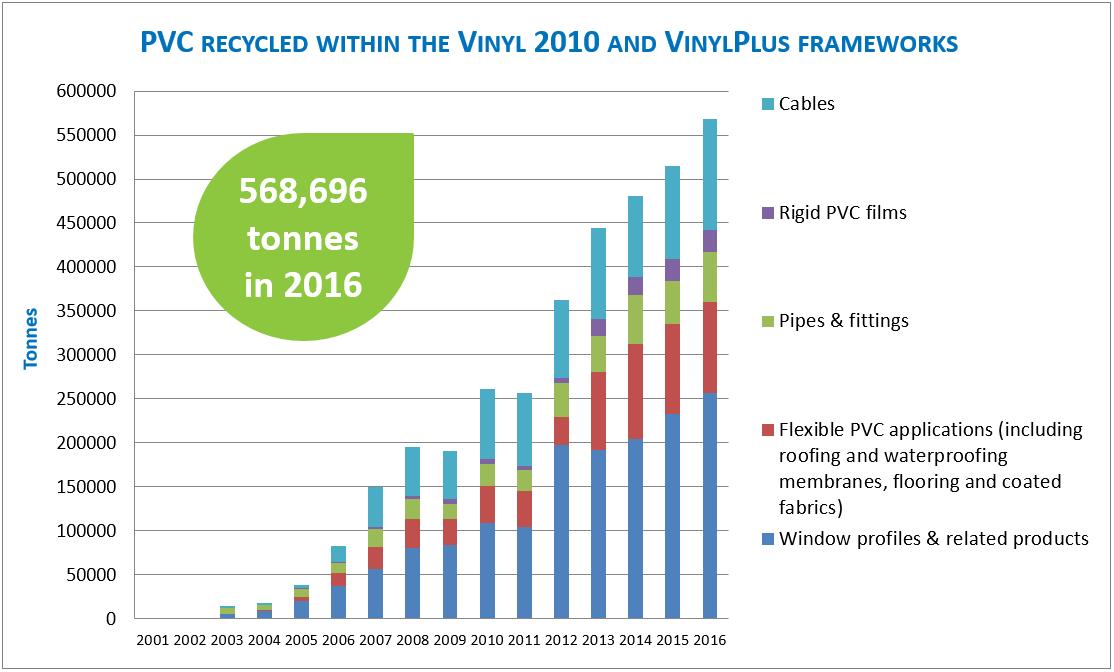 European Plasticisers Attends Vinylplus Sustainability